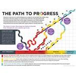 "ath To Progress Poster (Laminated) 24""X18"""